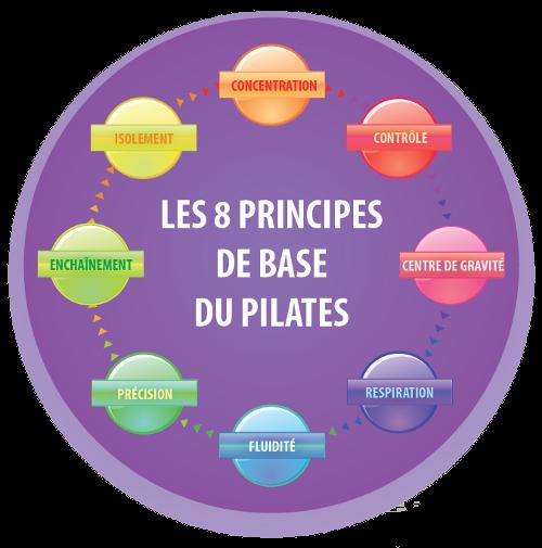Assez Pilates & Forme KE91